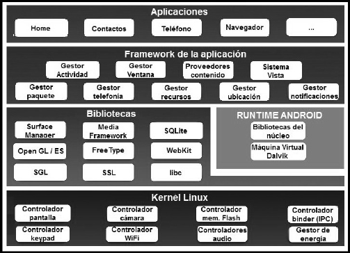 arquitectura_android
