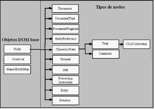 Objetos DOM y tipos de nodos
